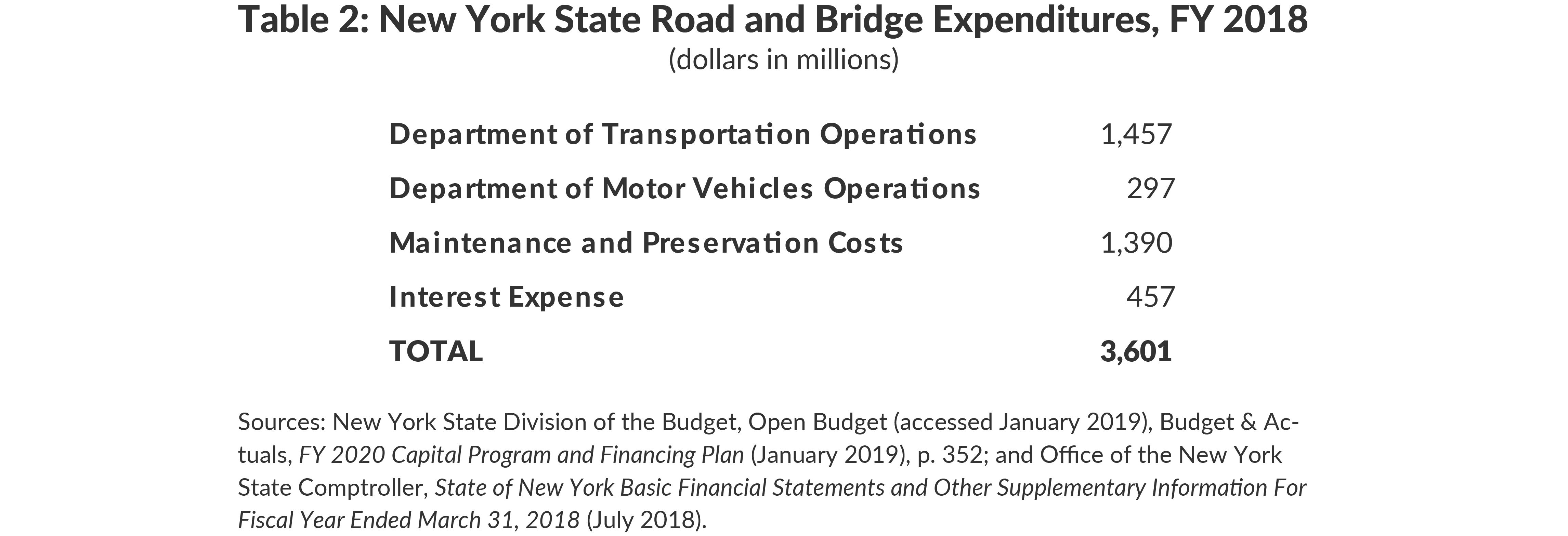 Table 2: New York State Road and Bridge Expenditures, FY 2018