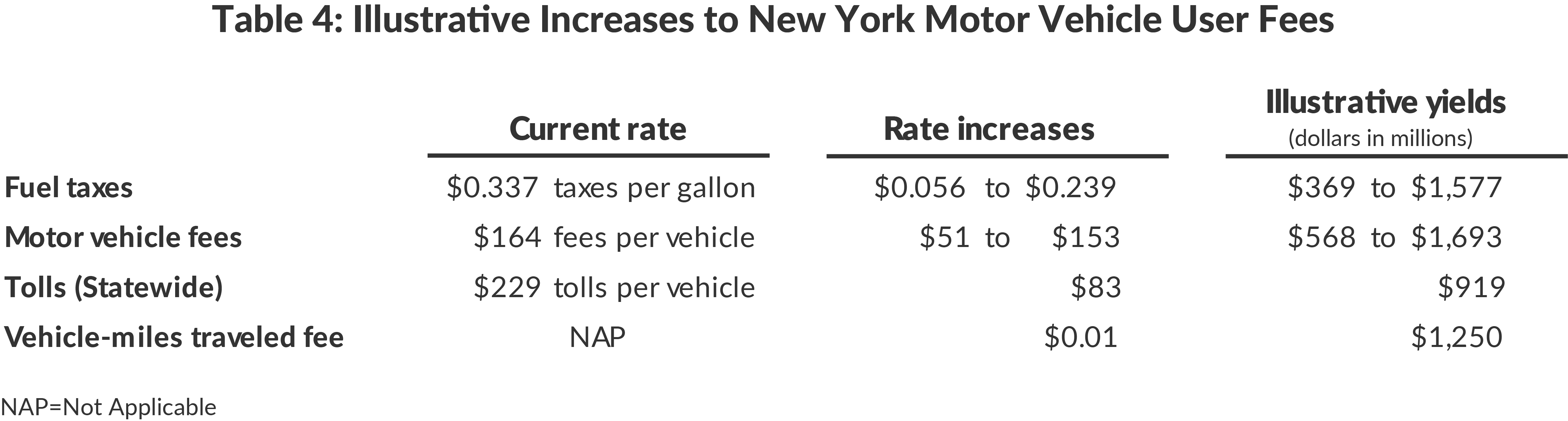Table 4: Illustrative Increases to New York Motor Vehicle User Fees