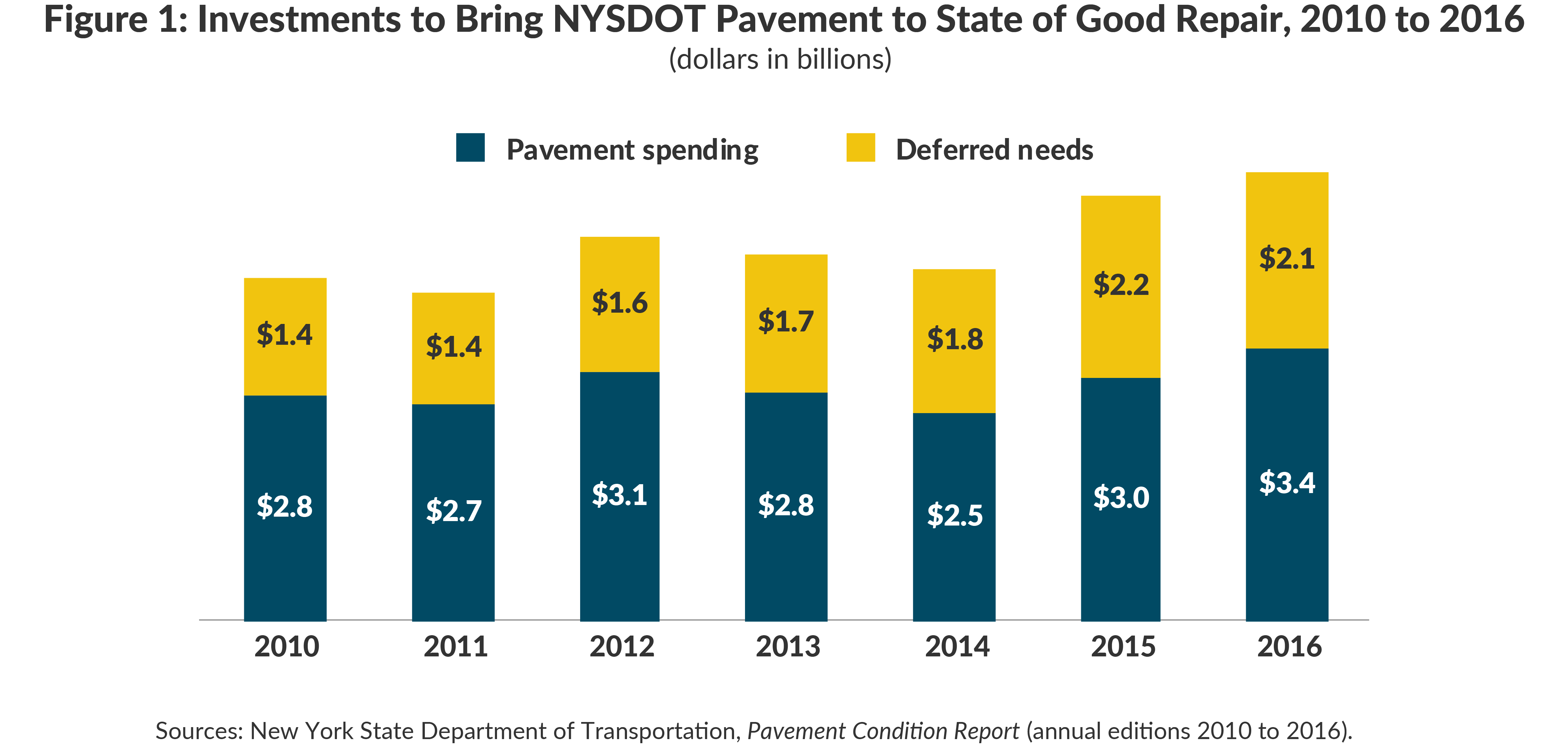 Figure 1: Investments to Bring NYSDOT Pavement to SGR, 2010 to 2016