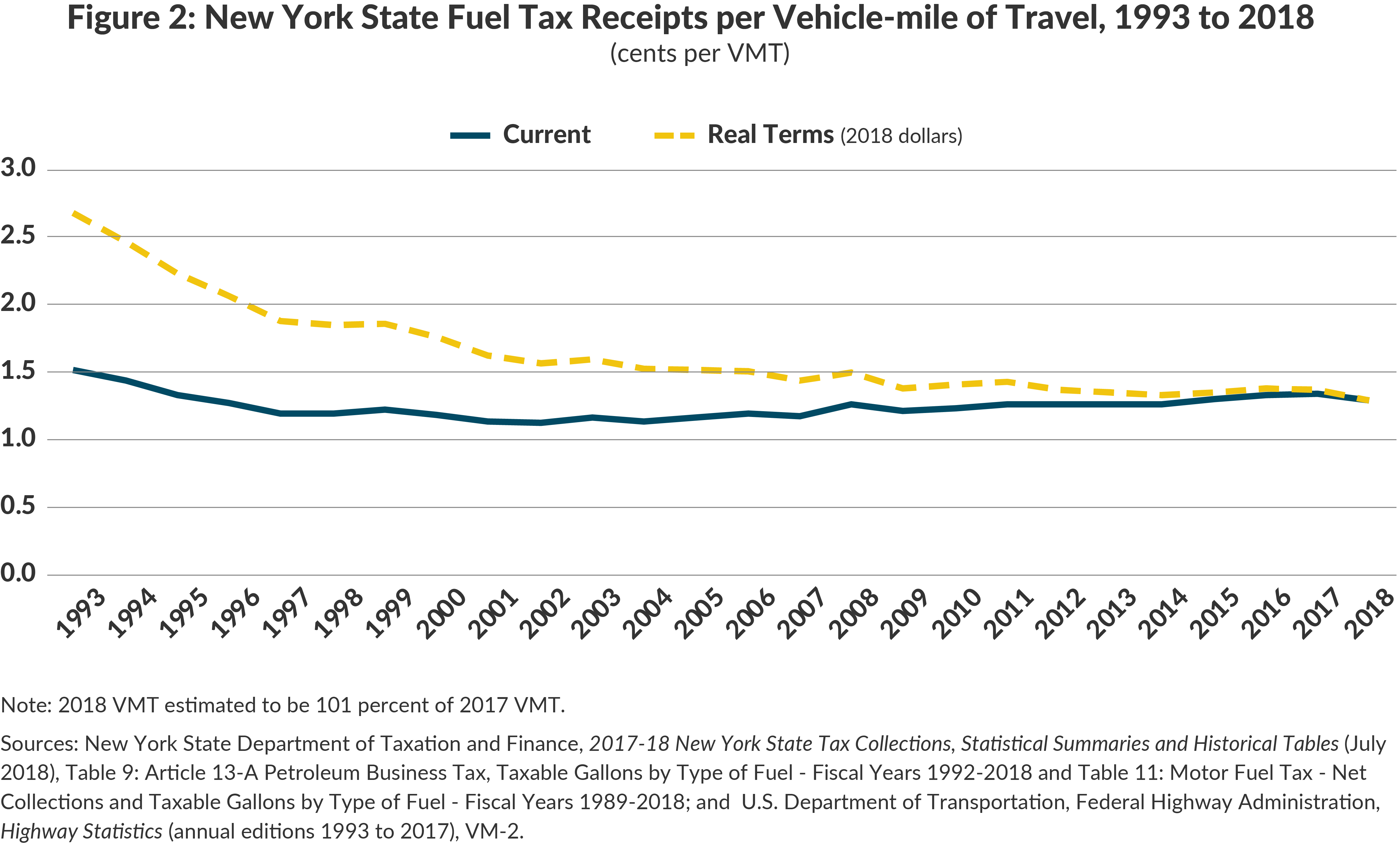 Figure 2: New York State Fuel Tax Receipts per Vehicle-mile of Travel, 1992 to 2018