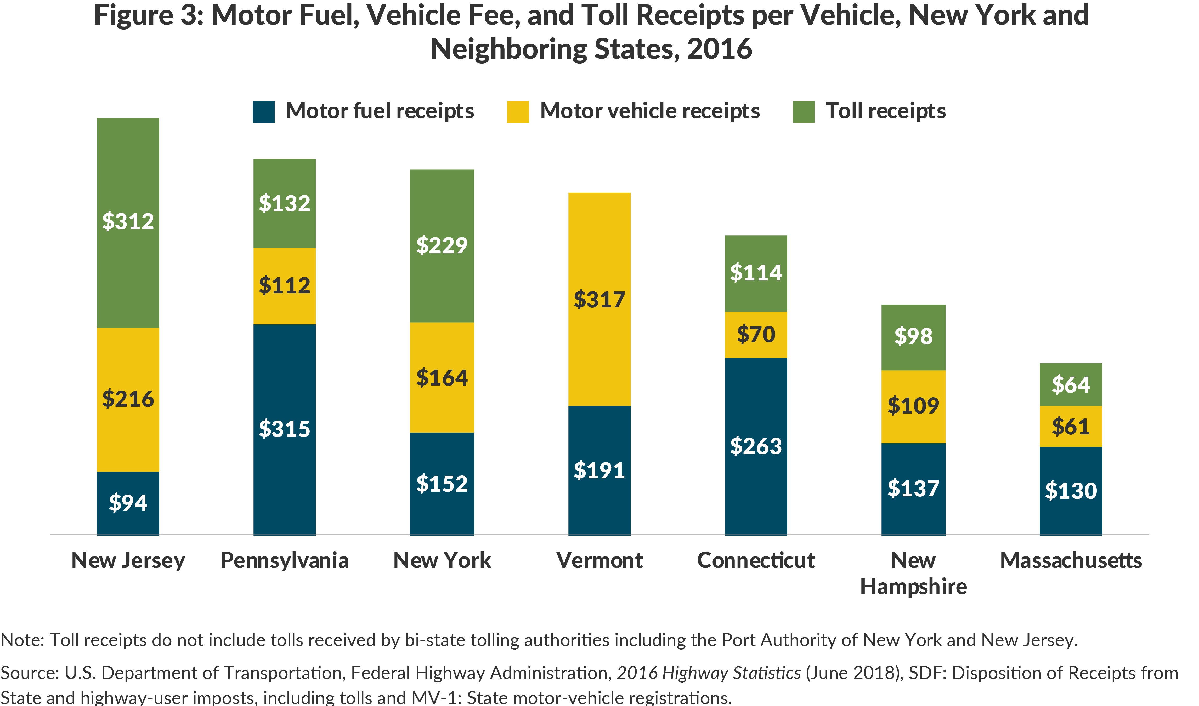 Figure 3: Motor Fuel Receipts, Vehicle Fees, and Tolls per Private Vehicle, New York and Neighboring States, 2016