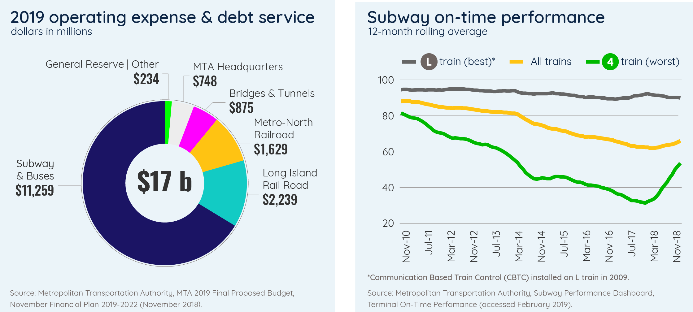 2019 operating expense & debt service/Subway on-time performance