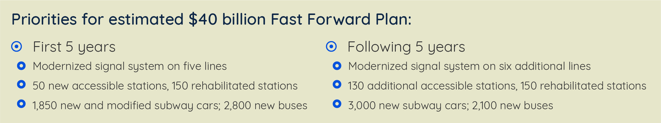 Priorities for estimated $40 billion Fast Forward Plan: