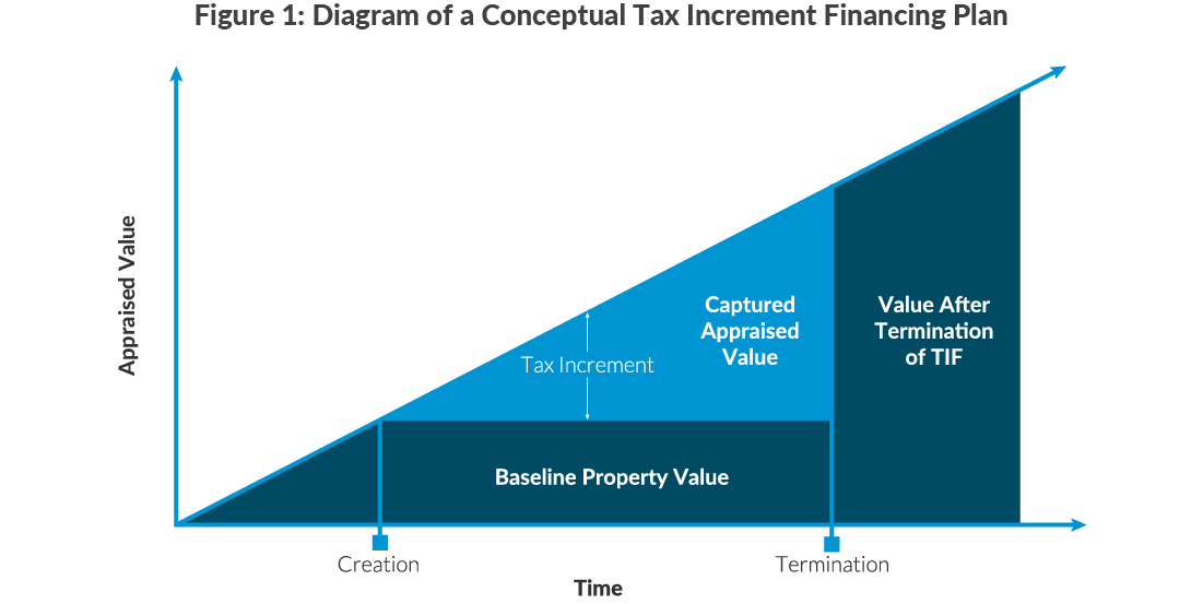 Figure 1: Diagram of a Conceptual Tax Increment Financing Plan