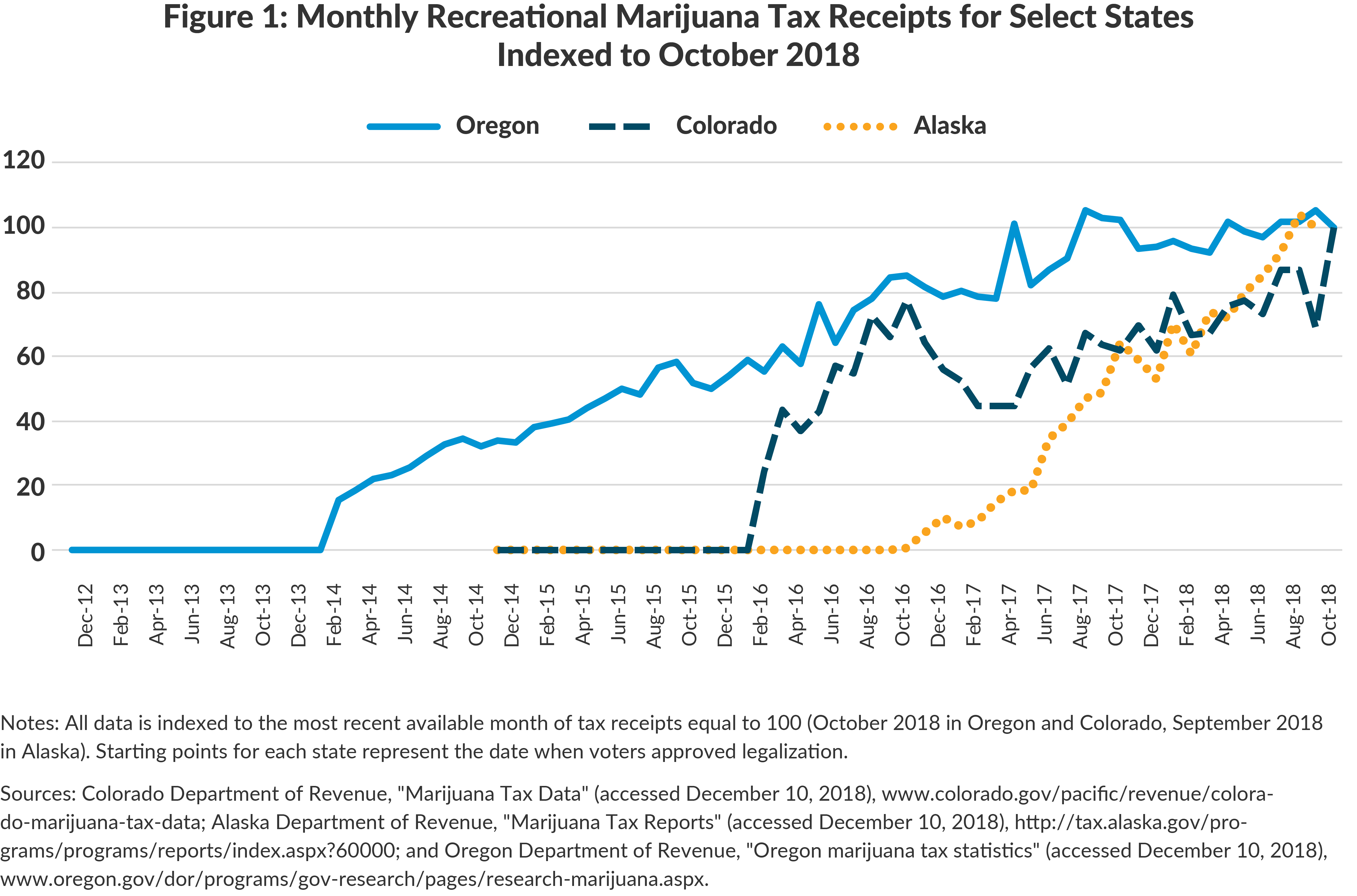 Figure 1: Monthly Recreational Marijuana Tax Receipts for Select StatesIndexed to October 2018