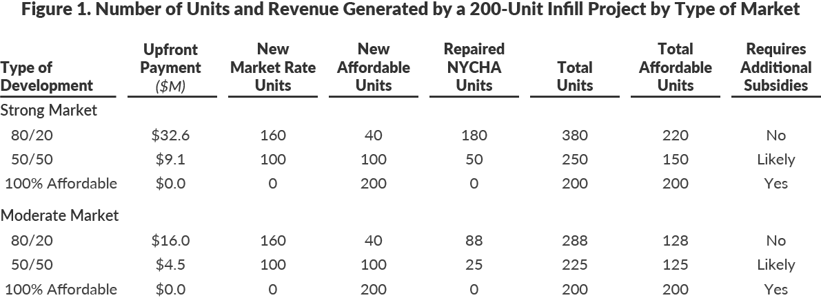 Table 1: Number of Units and Revenue Generated by a 200-Unit Infill Project by Type of Market