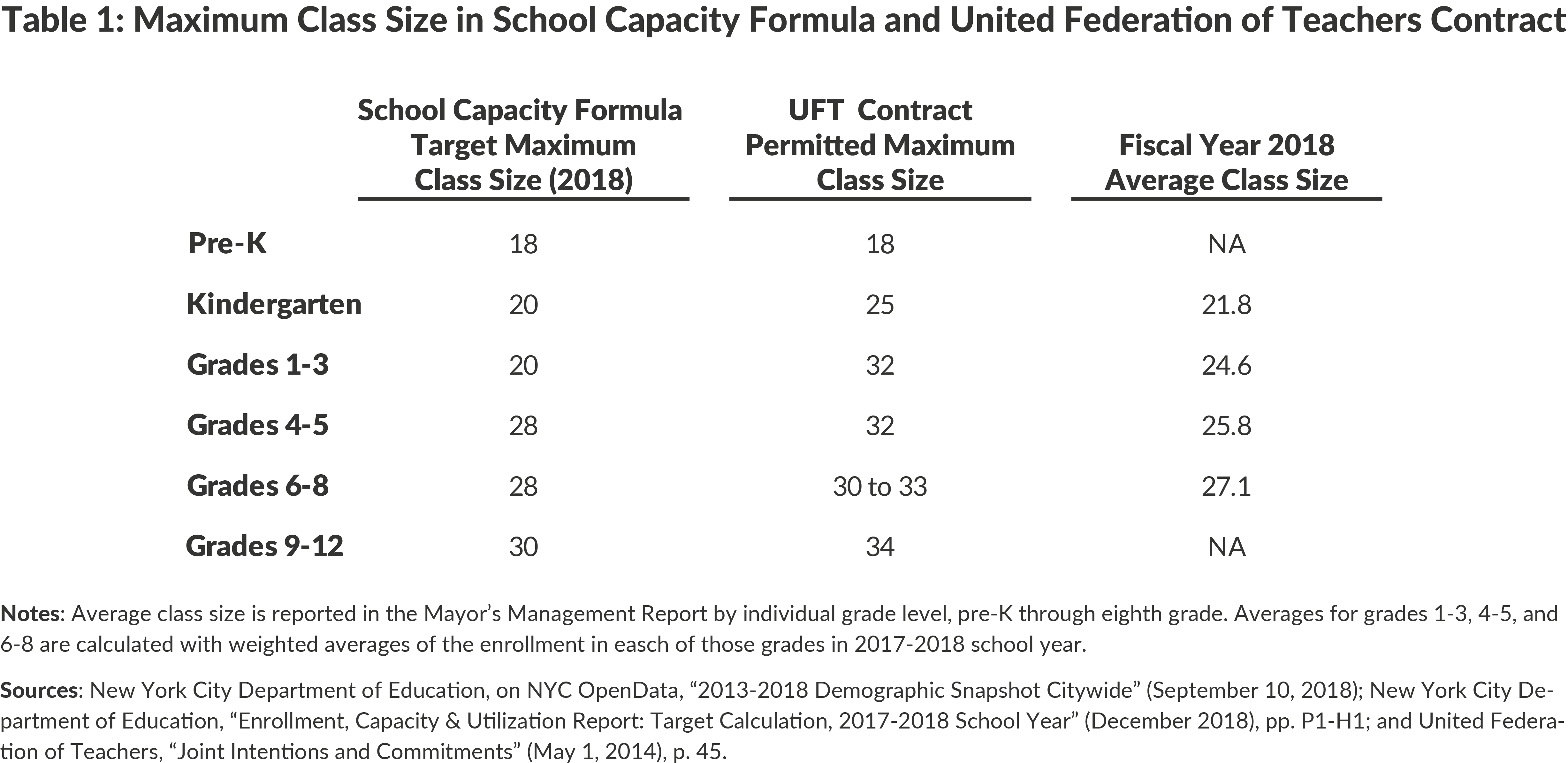 Table 1: Maximum Class Size in School Capacity Formula and United Federation of Teachers Contract