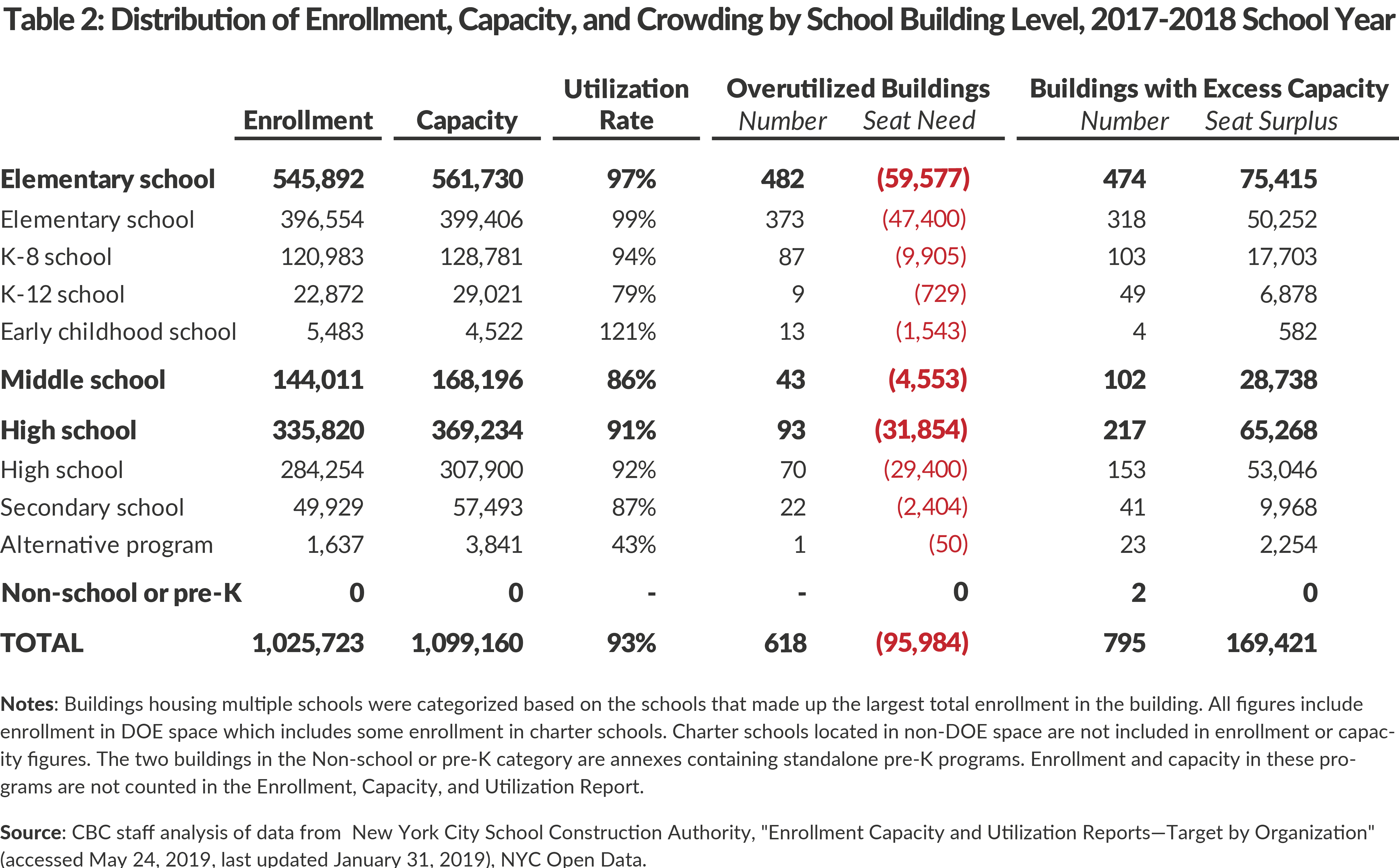 Table 2: Distribution of Enrollment, Capacity, and Crowding by School Building Level, 2017-2018 School Year