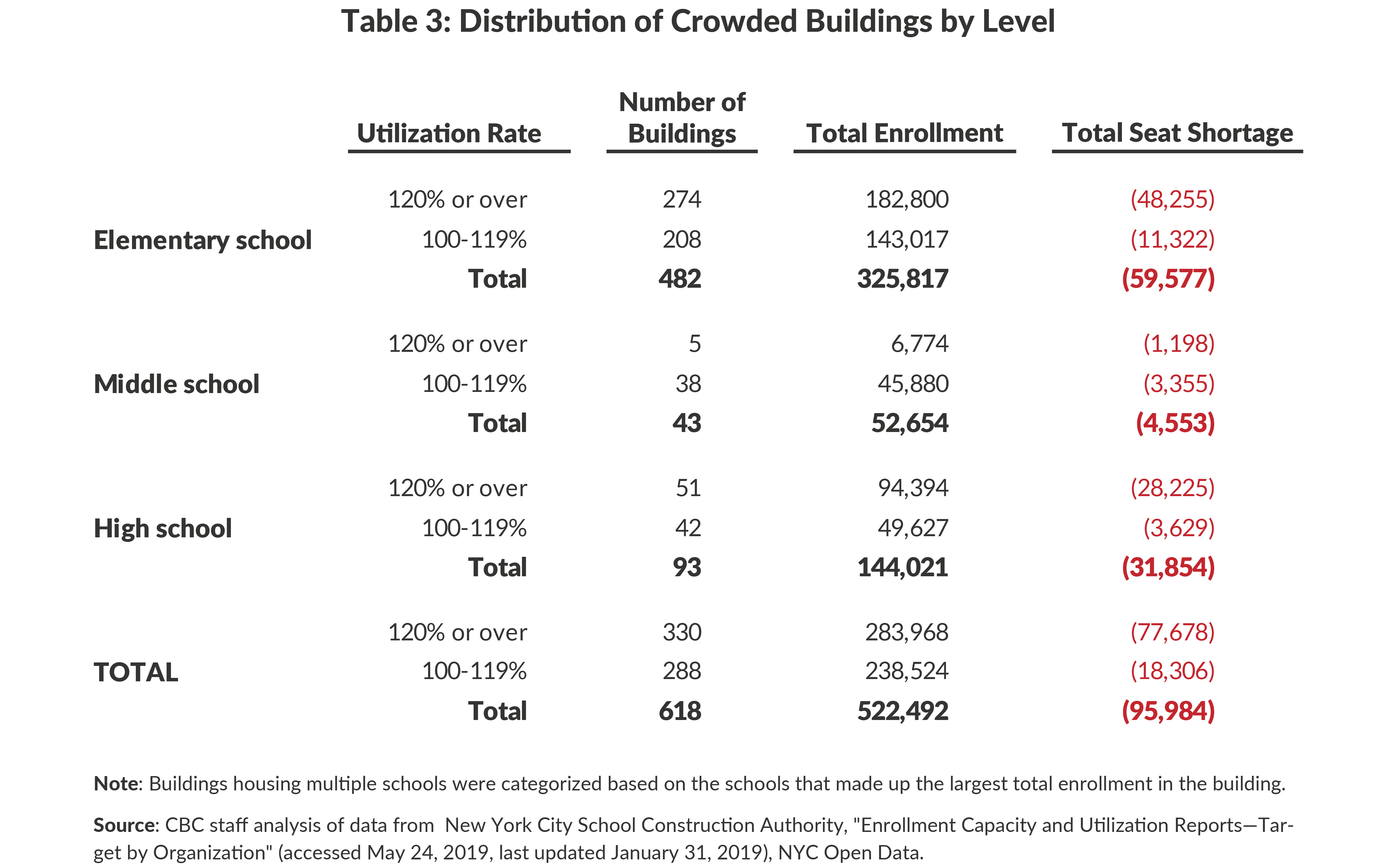Table 3: Distribution of Crowded Buildings by Level