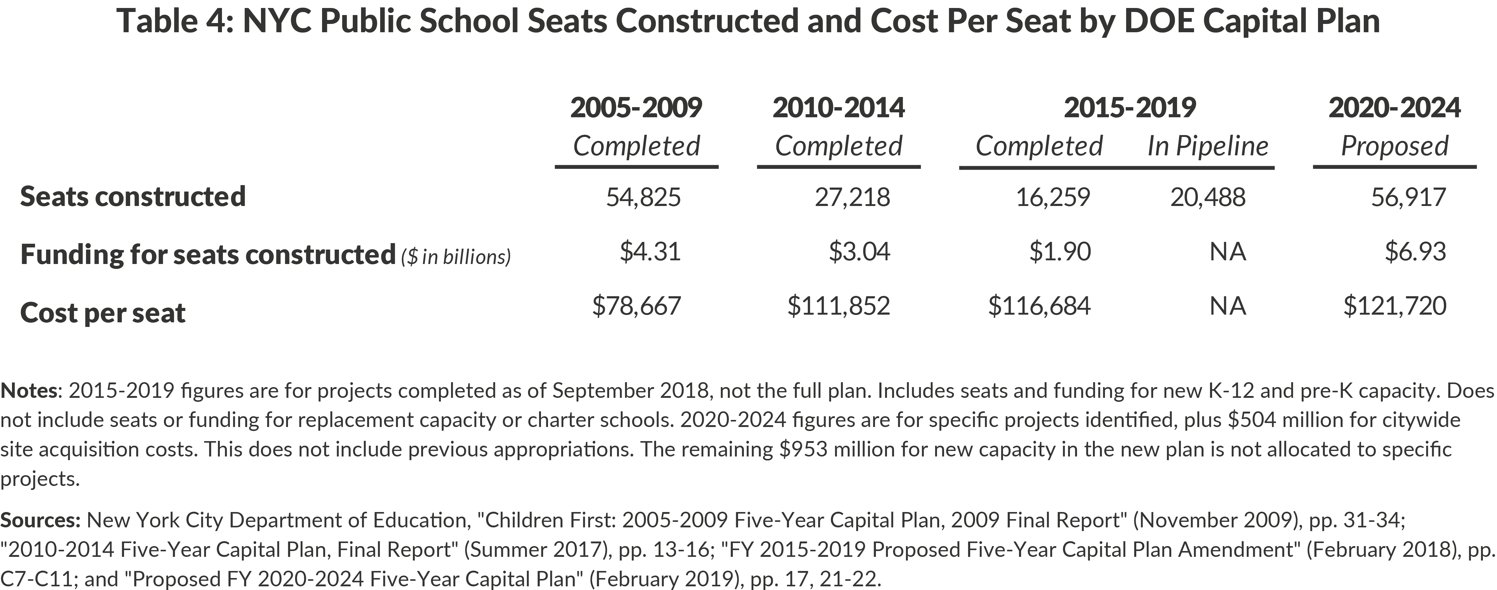 Table 4: NYC Public School Seats Constructed and Cost Per Seat by DOE Capital Plan