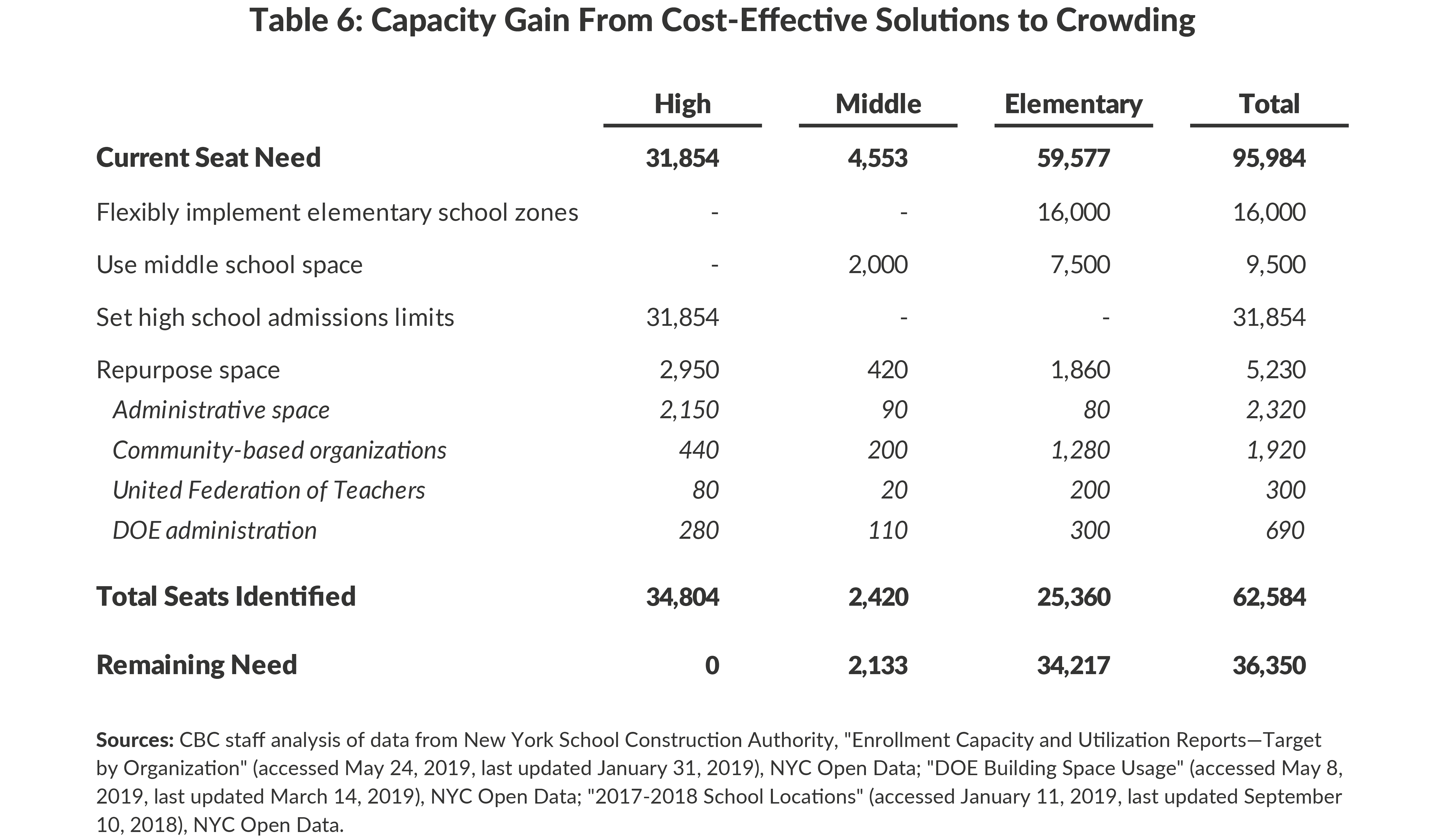 Table 6: Capacity Gain From Cost-Effective Solutions to Crowding
