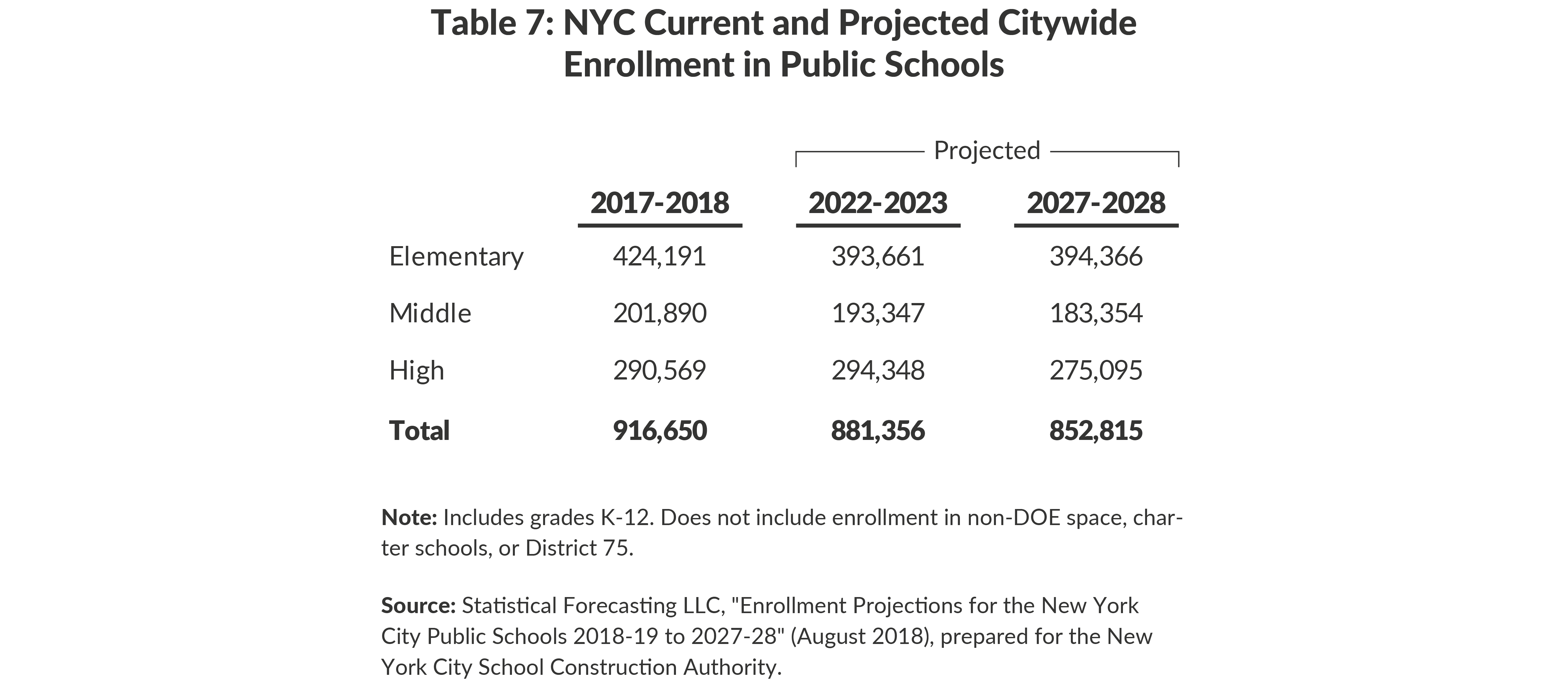 Table 7: NYC Current and Projected CitywideEnrollment in Public Schools