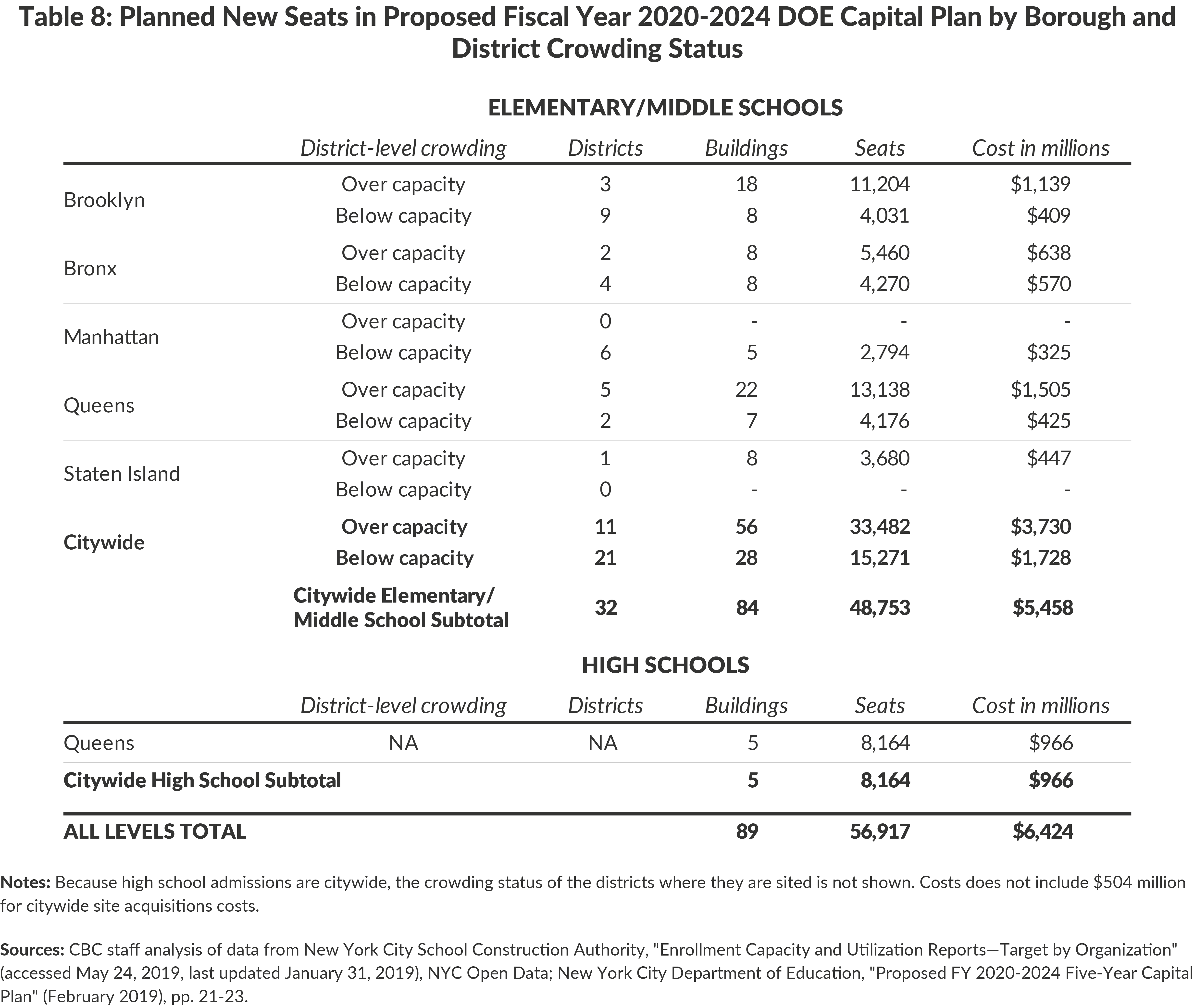 Table 8: Planned New Seats in Proposed Fiscal Year 2020-2024 DOE Capital Plan by Borough and District Crowding Status