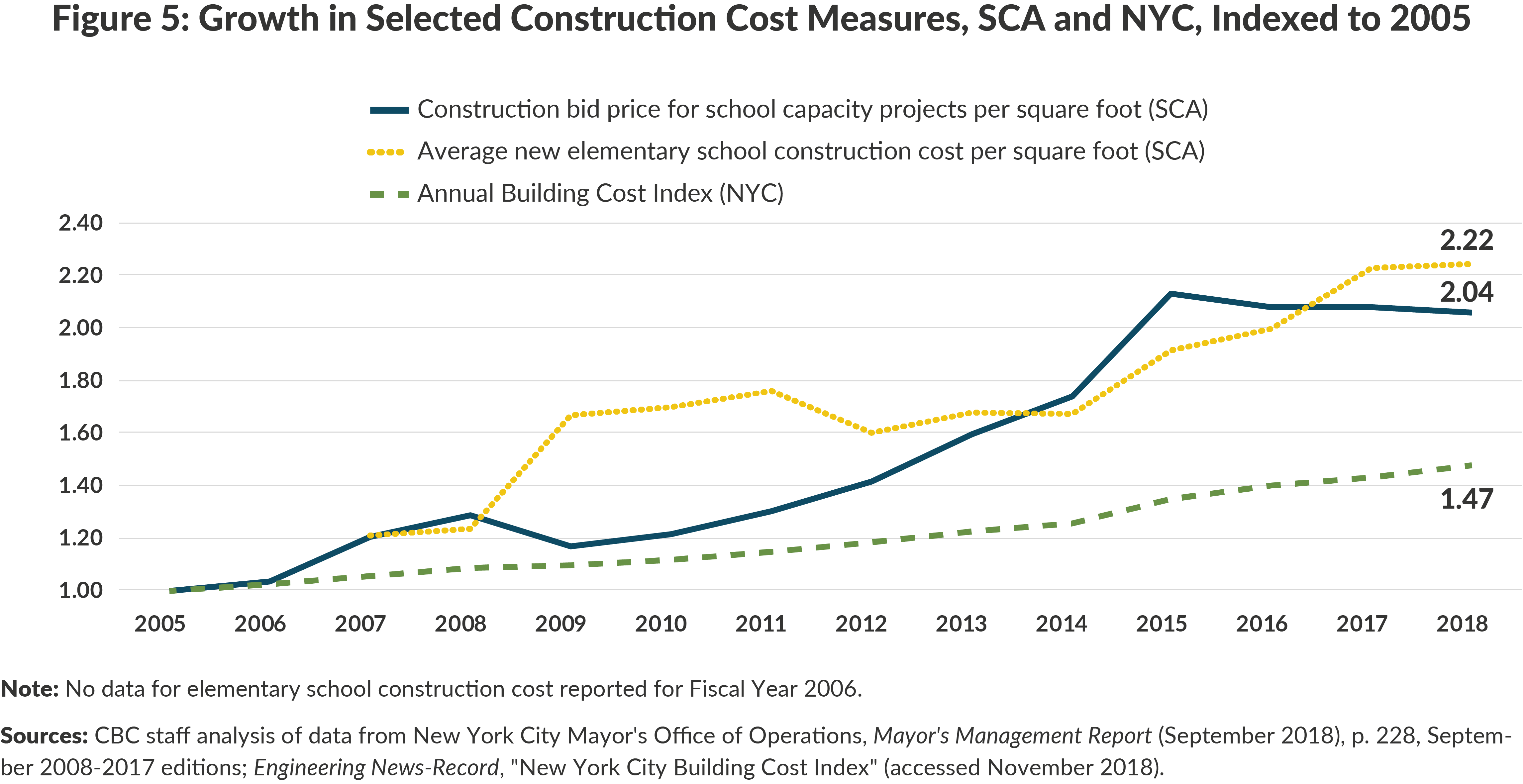 Figure 5: Growth in Selected Construction Cost Measures, SCA and NYC, Indexed to 2005