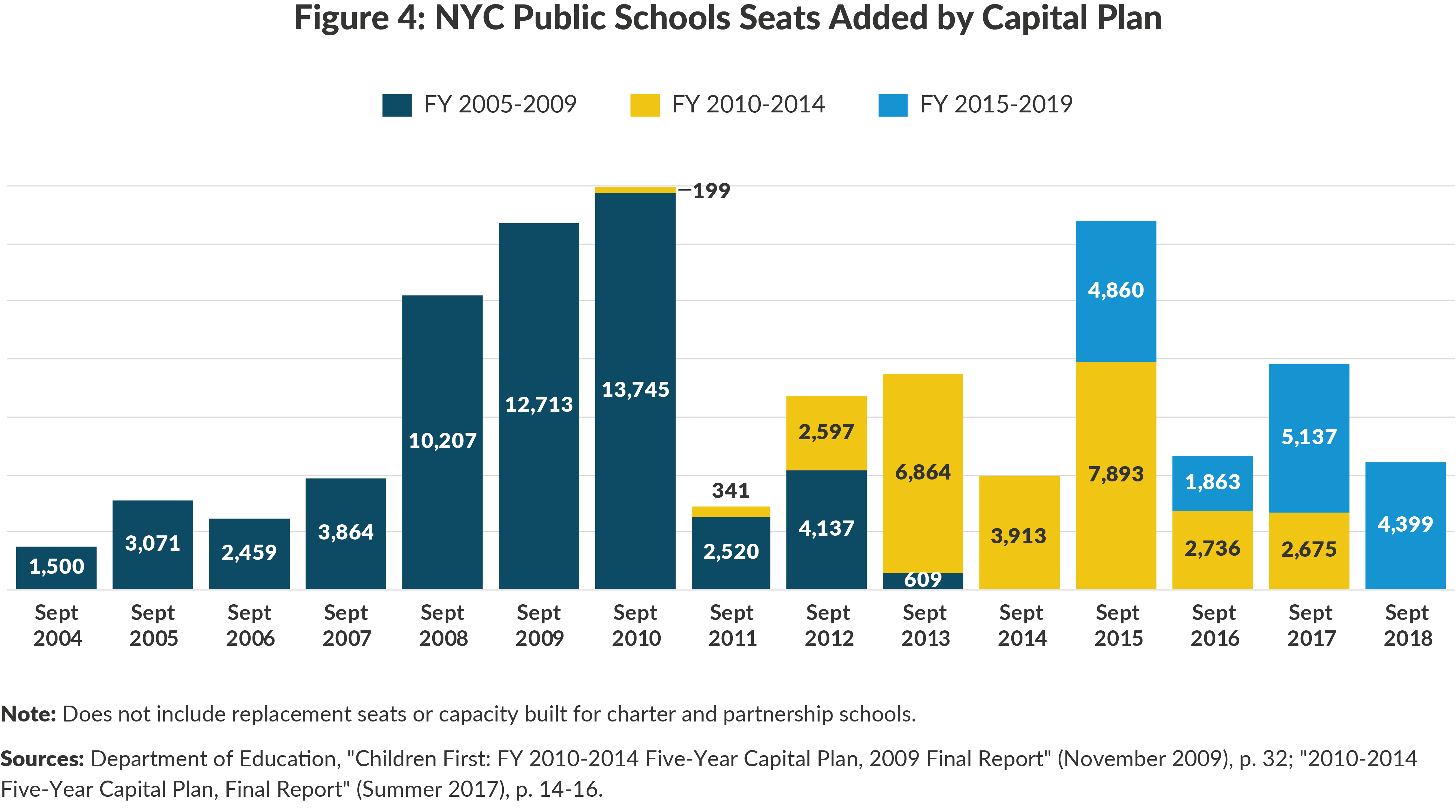 Figure 4: NYC Public Schools Seats Added by Capital Plan