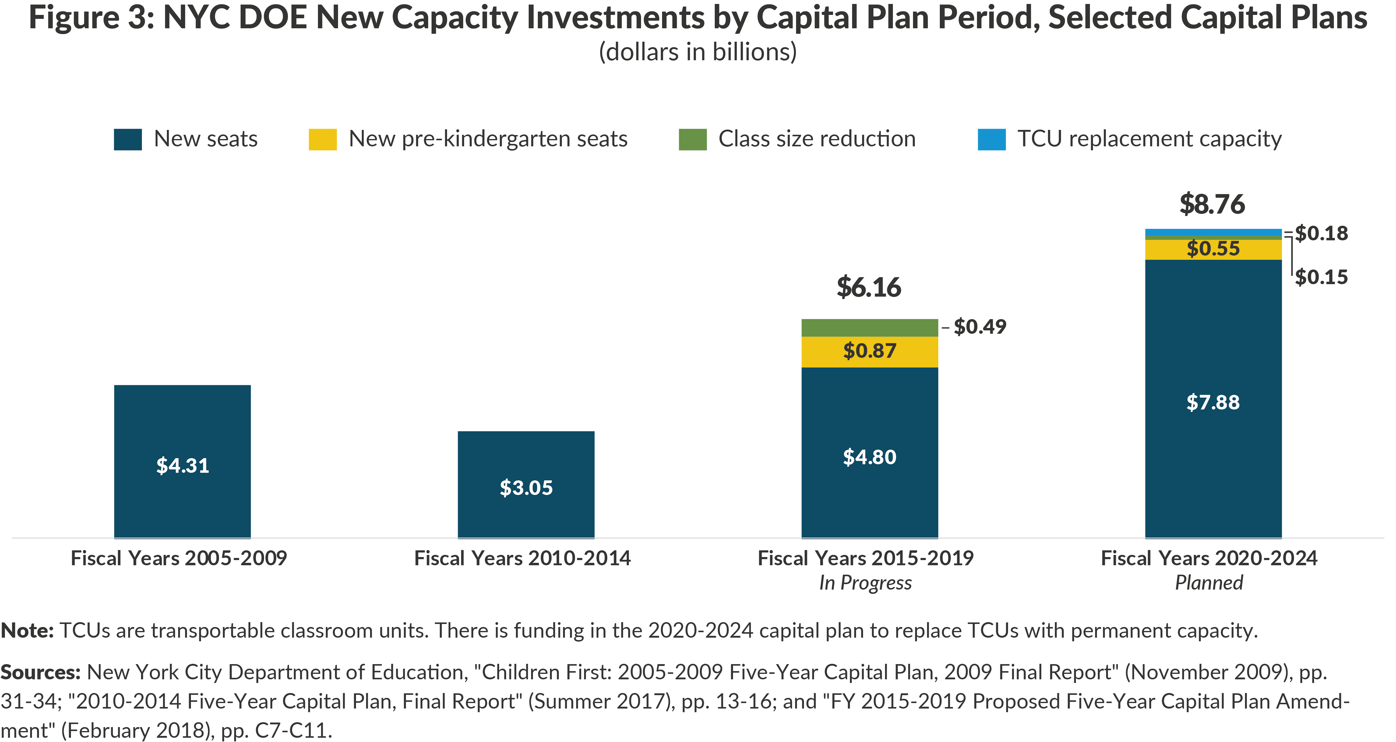 Figure 3: NYC DOE New Capacity Investments by Capital Plan Period, Selected Capital Plans