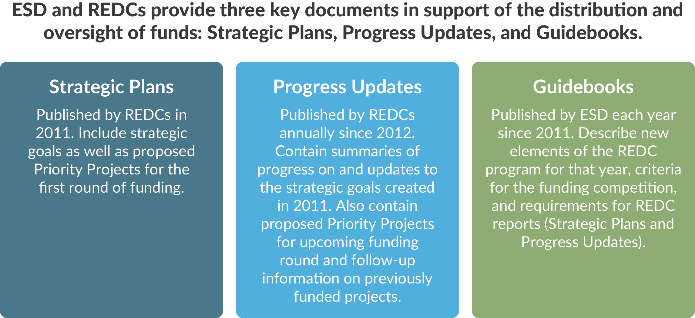 Key documents to support distribution and oversight of funds to New York State Regional Economic Development Councils, strategic plans, progress updates, guidebooks