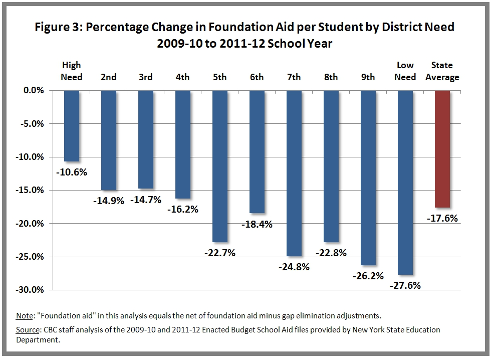 Percent Change in Foundation and School Aid Per Pupil by Decile, 2011 to 2012 School Year