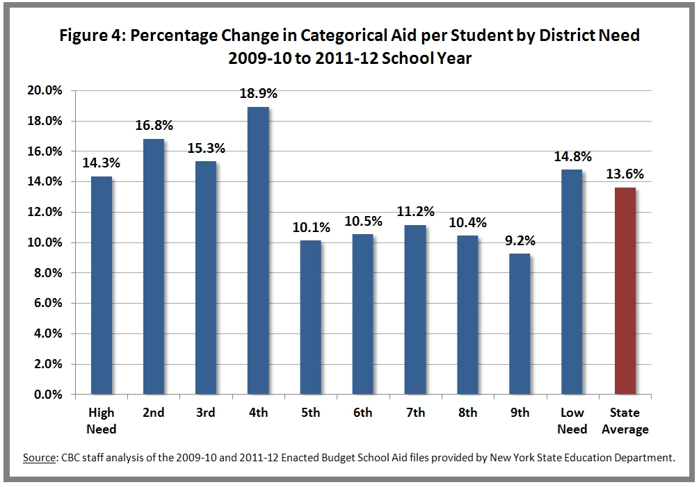 Percent Change in Categorial Aid Per Pupil by Decile