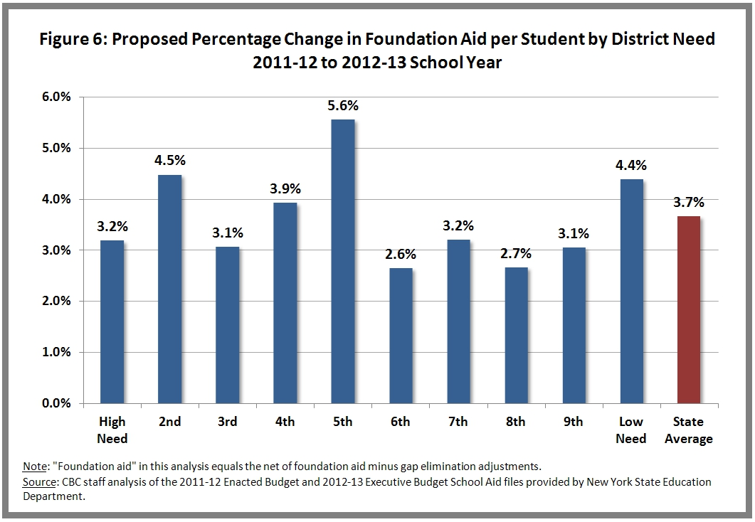 Proposed Percentage Change Foundation Aid Per Pupil by Need Decile
