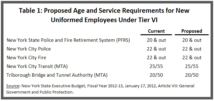 Proposed Age and Service Requirements for Uniforms Under Tier 6 Proposal