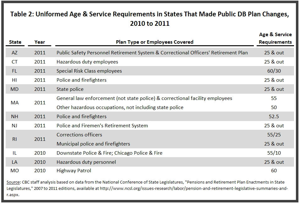 Age and Service Requirements in States Making Pension Plan Changes for Public Employees in Hazardous Occupations