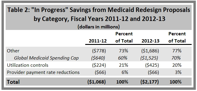 """In progress"" savings from the medicaid redesign team"