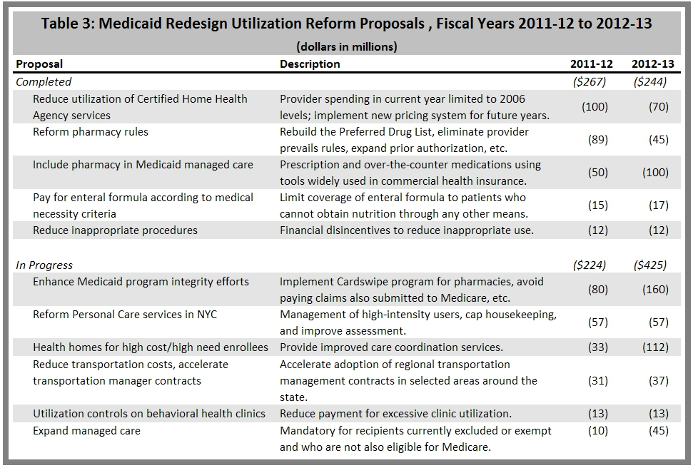 Medicaid Redesign Team Utilization Reforms, 2012-2013
