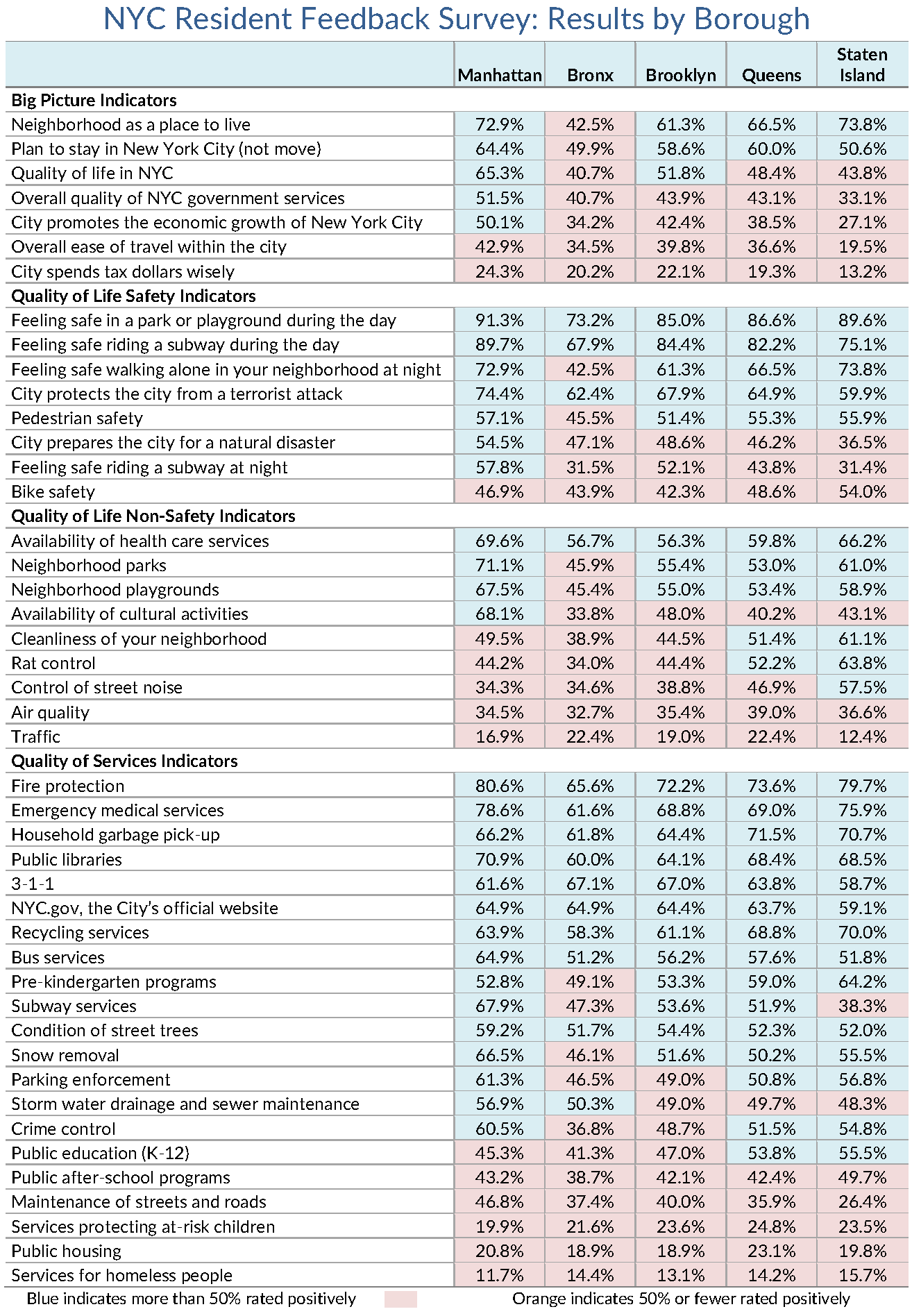 Page 2 of Citywide Survey Dashboard