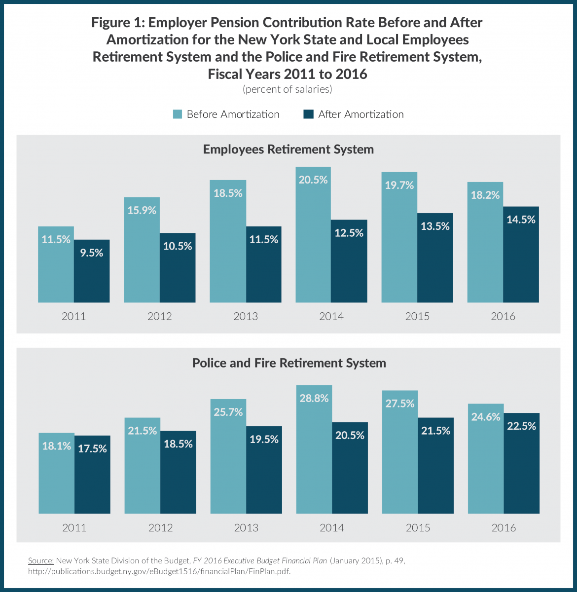 Figure 1: Employer Pension Contribution Rate Before and After Amortization for the New York State and Local Employees Retirement System and the Police and Fire Retirement System, Fiscal Years 2011 to 2016