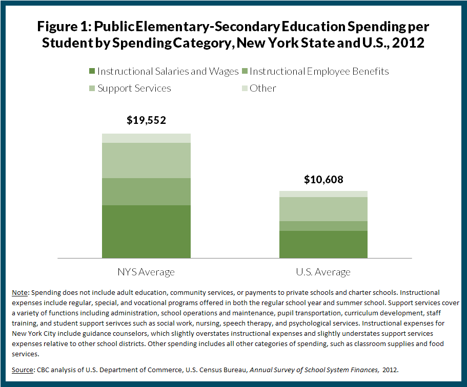 Figure 1: Public Elementary-Secondary Education Spending per Student by Spending Category, New York State and U.S., 2012