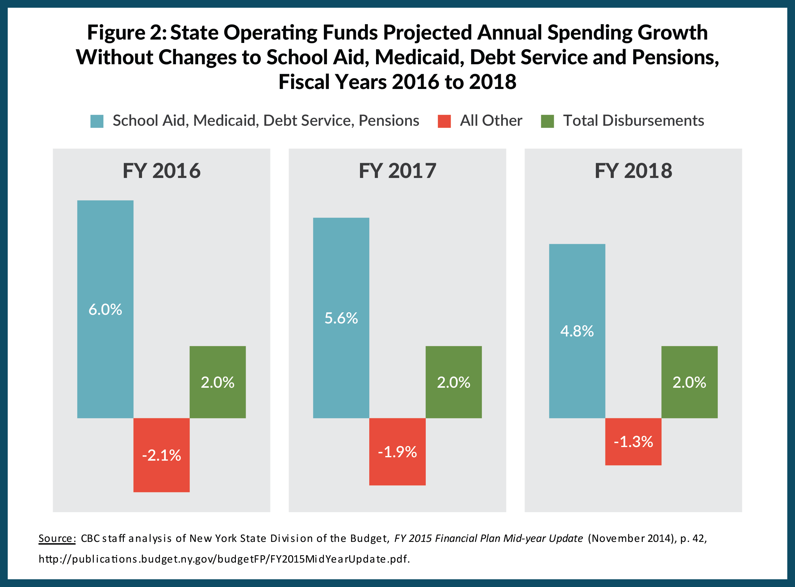 Figure 2: State Operating Funds Projected Annual Spending Growth Without Changes to School Aid, Medicaid, Debt Service and Pensions, Fiscal Years 2016 to 2018
