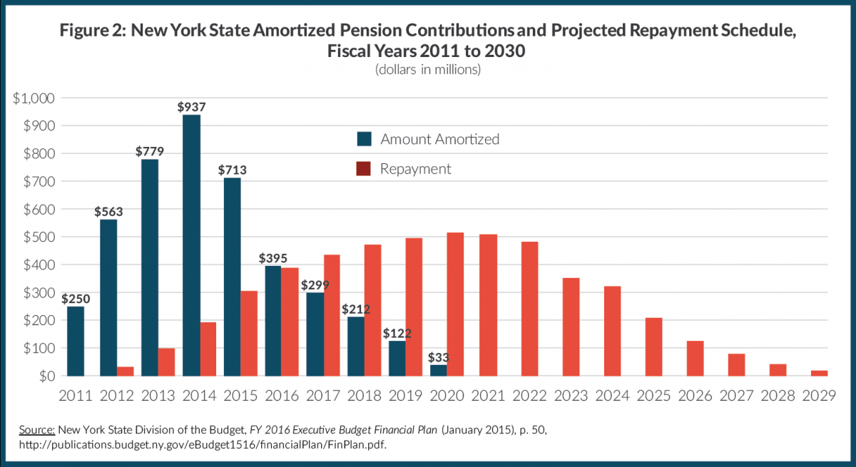 Figure 2: New York State Amortized Pension Contributions and Projected Repayment Schedule, Fiscal Years 2011 to 2030