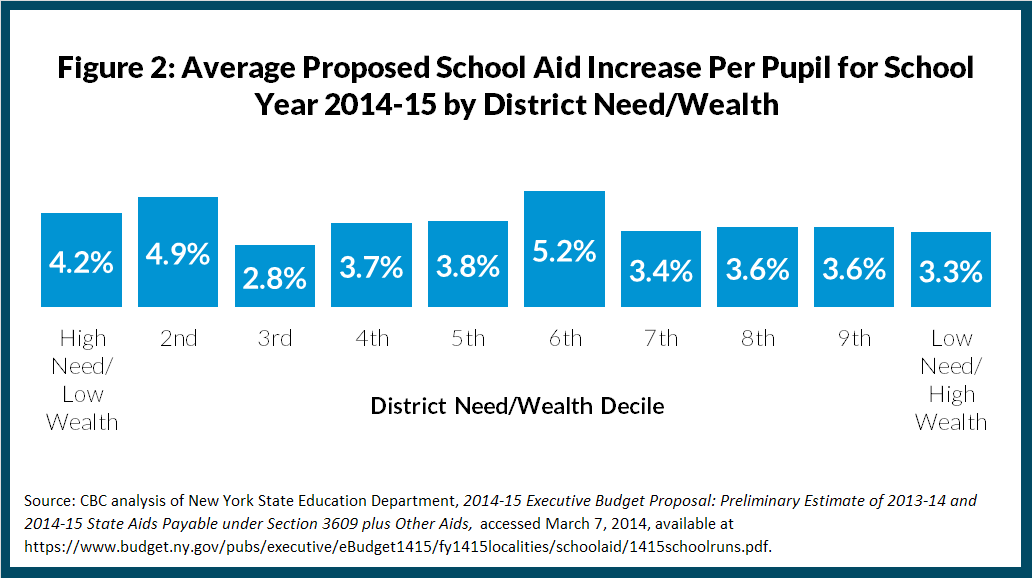 Figure 2: Average Proposed School Aid Increase Per Pupil for School Year 2014-15 by District Need/Wealth
