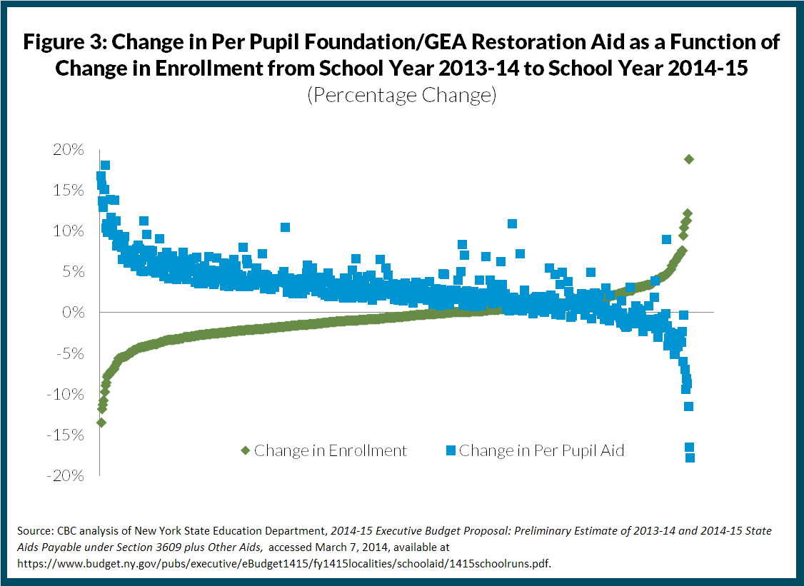 Figure 3: Change in Per Pupil Foundation/GEA Restoration Aid as a Function of Change in Enrollment from School Year 2013-14 to School Year 2014-15