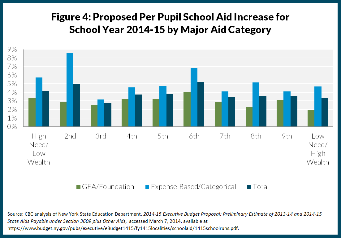 Figure 4: Proposed Per Pupil School Aid Increase for  School Year 2014-15 by Major Aid Category