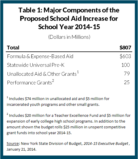 Table 1: Major Components of the Proposed School Aid Increase for  School Year 2014-15