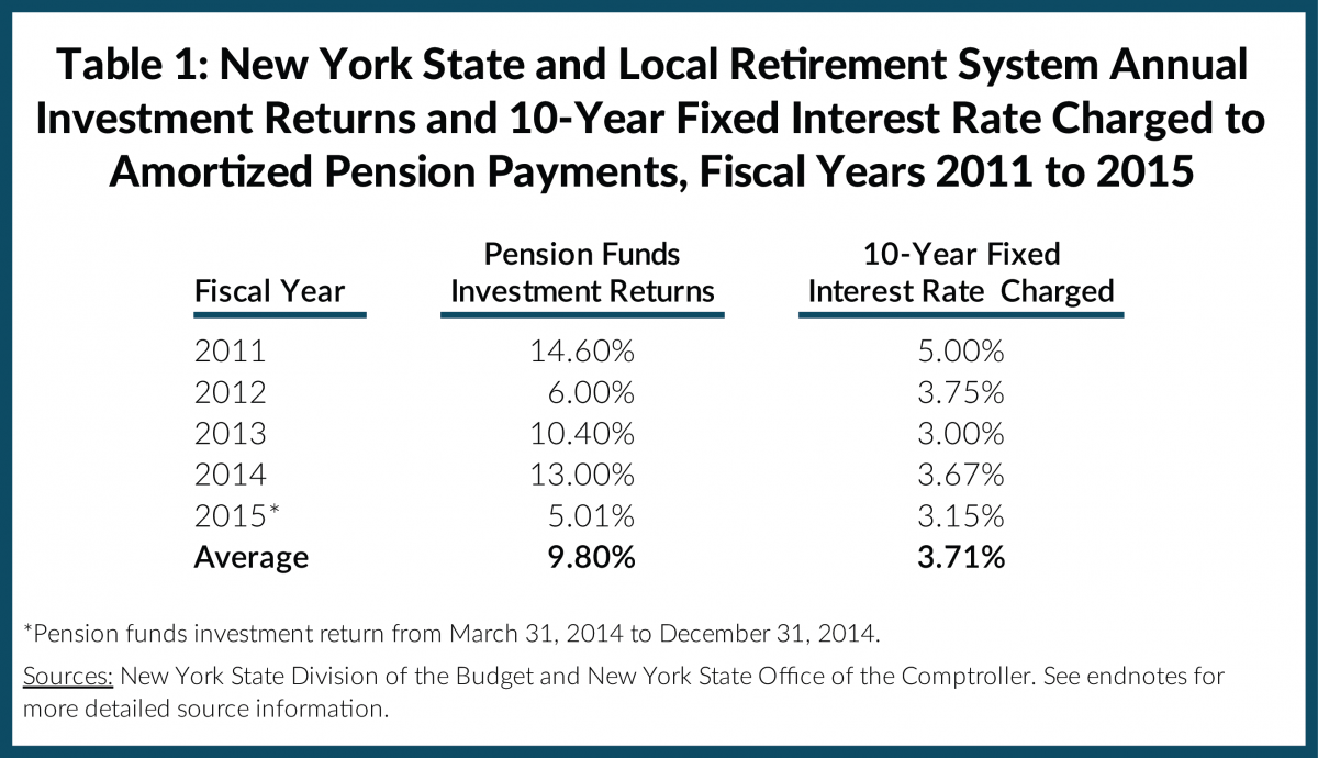 Table 1: New York State and Local Retirement System Annual Investment Returns and 10-Year Fixed Interest Rate Charged to Amortized Pension Payments, Fiscal Years 2011 to 2015