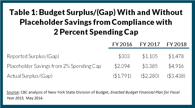 Table 1: Budget Surplus/(Gap) With and Without Placeholder Savings from Compliance with 2 Percent Spending Cap