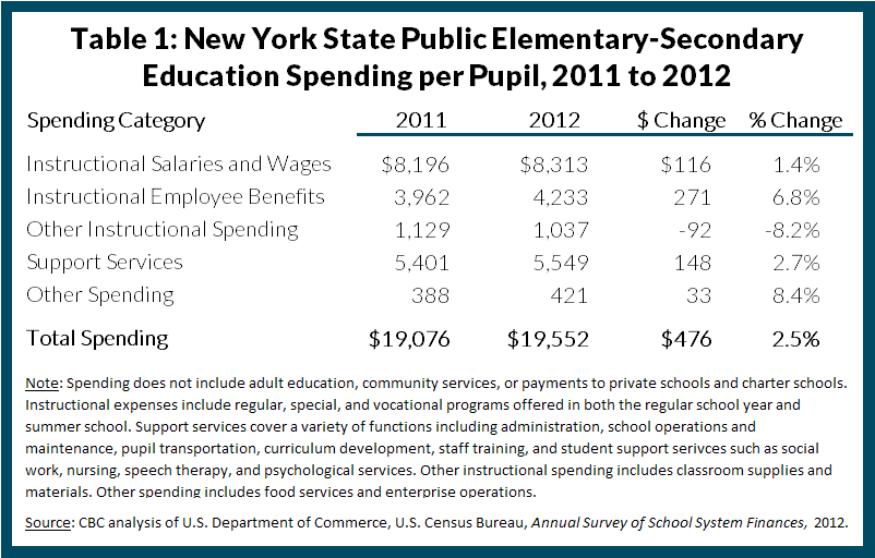 Table 1: New York State Public Elementary-Secondary Education Spending per Pupil, 2011 to 2012