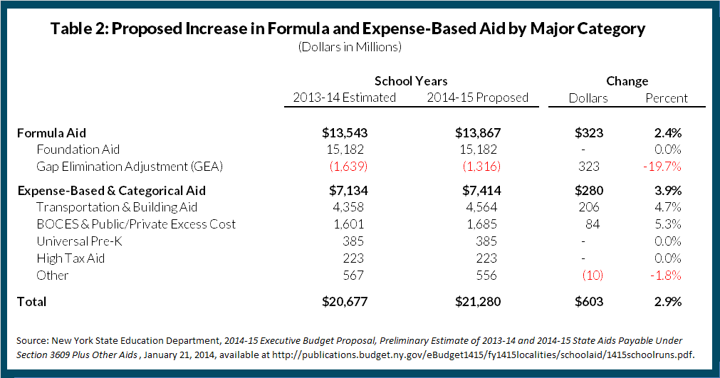 Table 2: Proposed Increase in Formula and Expense-Based Aid by Major Category